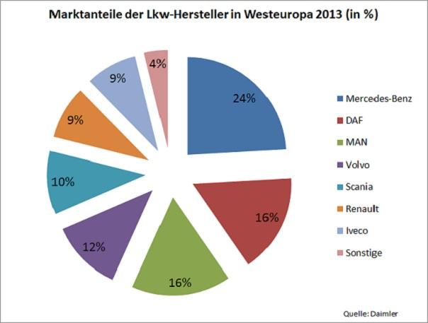 IAA Nutzfahrzeuge Anleitung Bild mittig-oben Die LKW-Sparte von Daimler vereint mit 24 Prozent die meisten Marktanteile auf sich. Der holländische Hersteller DAF kommt auf 16 Prozent und liegt damit mit MAN gleichauf. Bildquelle: Eigene Darstellung.