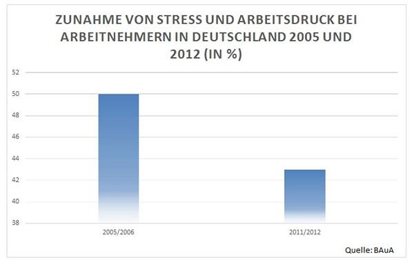 Fahrradfahren in Kassel Anleitung Bild mittig-oben In Deutschland gibt es rund 71 Millionen Fahrräder. Seit 2005 hat sich die Anzahl stark vergrößert. Bildquelle: Eigene Darstellung.